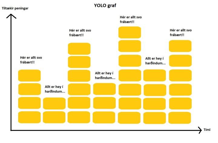yolo graf